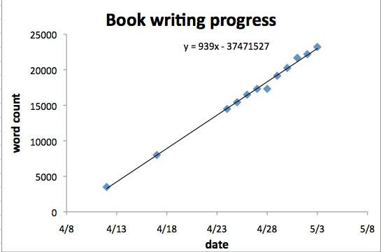 writing progress